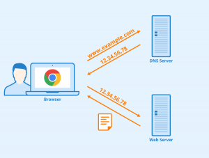 Tại sao bạn không nên sử dụng máy chủ DNS mặc định ISP của bạn